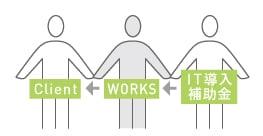 ワークスのIT導入補助金サポート概念イラスト